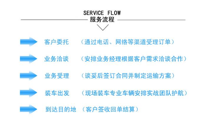 长沙物流公司 国联物流 三方物流服务流程